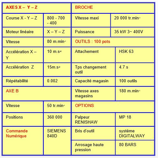 urane-dimensions